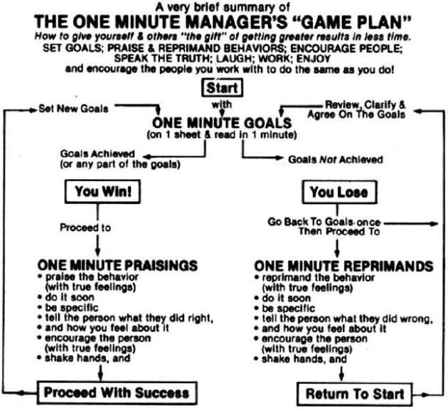Resumen del ejecutivo al minuto